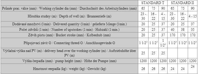 Pumpa standart Parametry